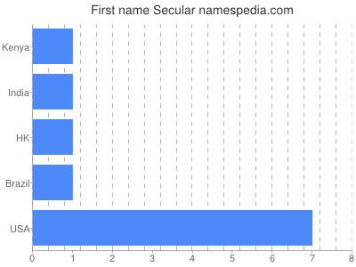 Given name Secular