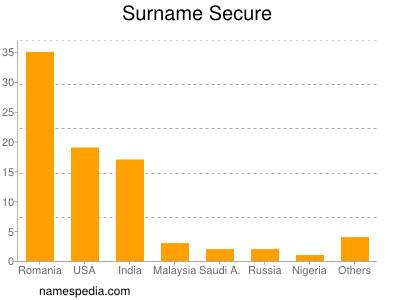 Surname Secure