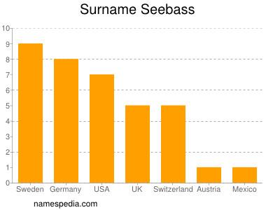 Familiennamen Seebass