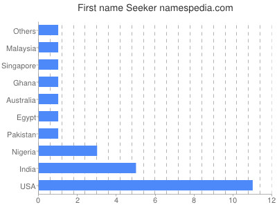Given name Seeker