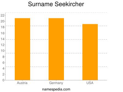 Surname Seekircher
