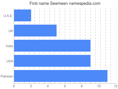 Given name Seemeen