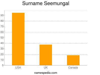 Surname Seemungal