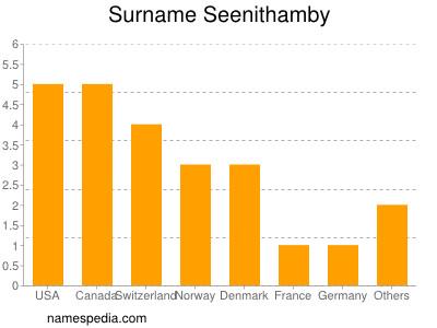 Surname Seenithamby