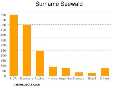 Surname Seewald