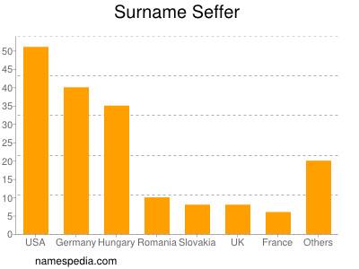 Surname Seffer