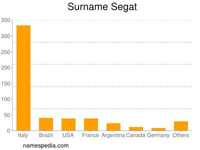 Surname Segat
