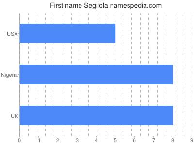 Given name Segilola