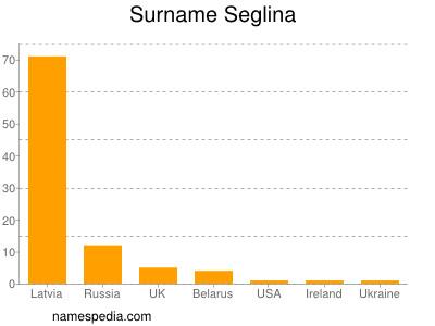Surname Seglina