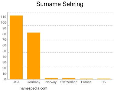 Surname Sehring