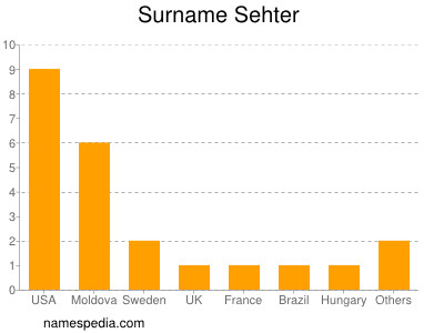 Surname Sehter