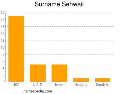 Surname Sehwail