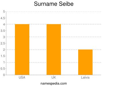 Surname Seibe