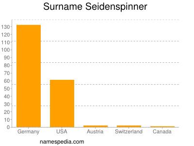 Surname Seidenspinner