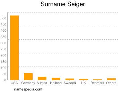 Surname Seiger
