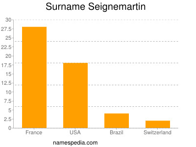 Surname Seignemartin