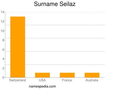 Surname Seilaz