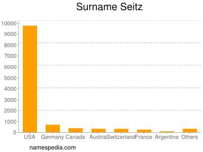 Surname Seitz