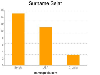 Surname Sejat