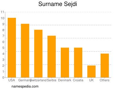 Surname Sejdi