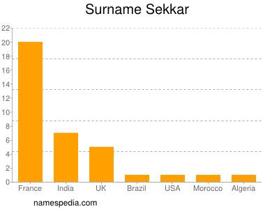 Surname Sekkar