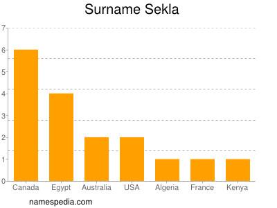 Surname Sekla