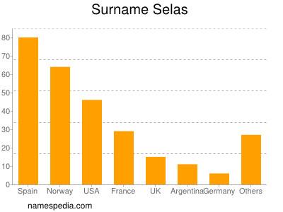 Surname Selas