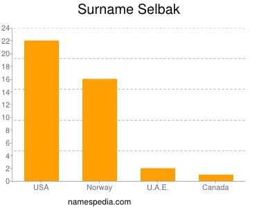 Surname Selbak