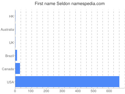 Given name Seldon