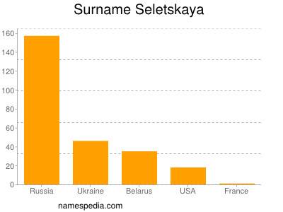 Surname Seletskaya