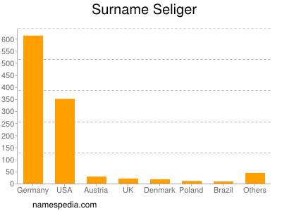 Surname Seliger