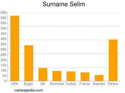 Surname Selim