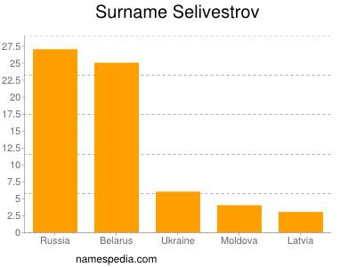 Surname Selivestrov
