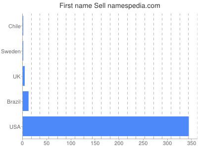 Given name Sell
