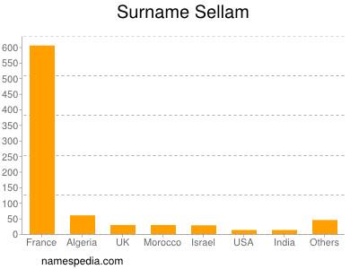 Surname Sellam
