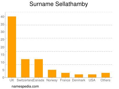 Surname Sellathamby