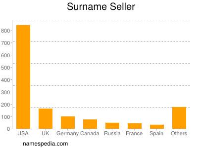Surname Seller