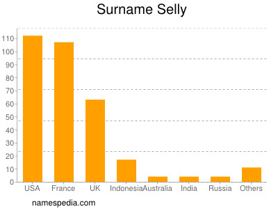 Surname Selly