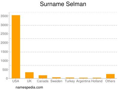 Surname Selman
