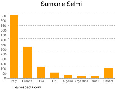 Surname Selmi