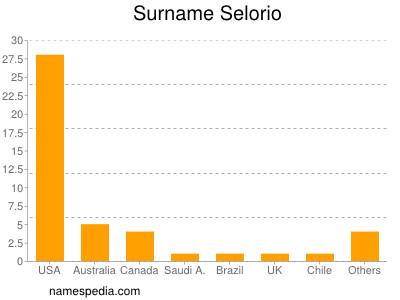 Surname Selorio