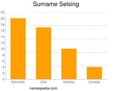 Surname Selsing