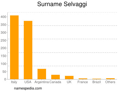 Surname Selvaggi