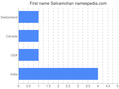 Given name Selvamohan