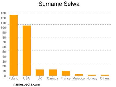 Surname Selwa
