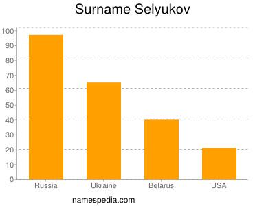 Surname Selyukov