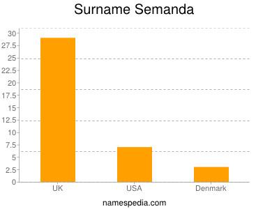 Surname Semanda