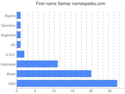 Given name Semar