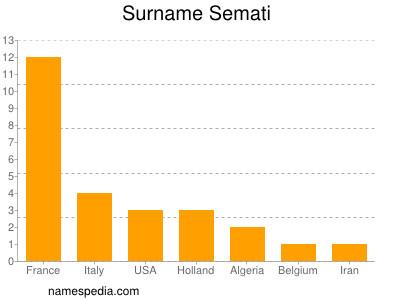 Surname Semati