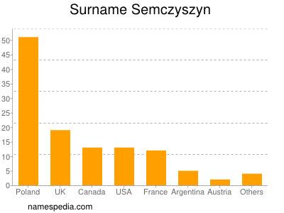 Surname Semczyszyn